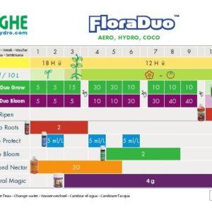GHE Flora Duo Hydro/coco/aéro